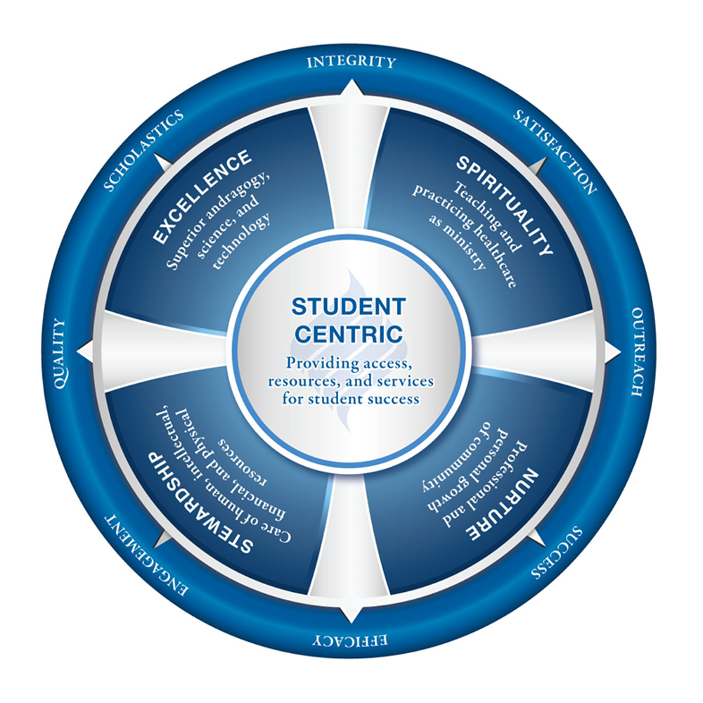 Student Centric Graphic